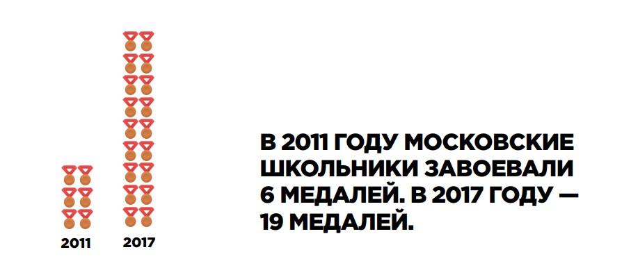 Московские школьники – победители международных олимпиад